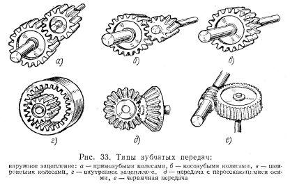 Шестеренки механизмы схемы
